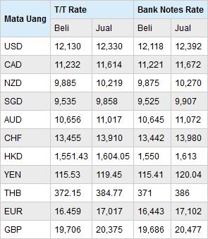 Akun Trading Demo