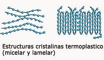 Procesos Plasticos