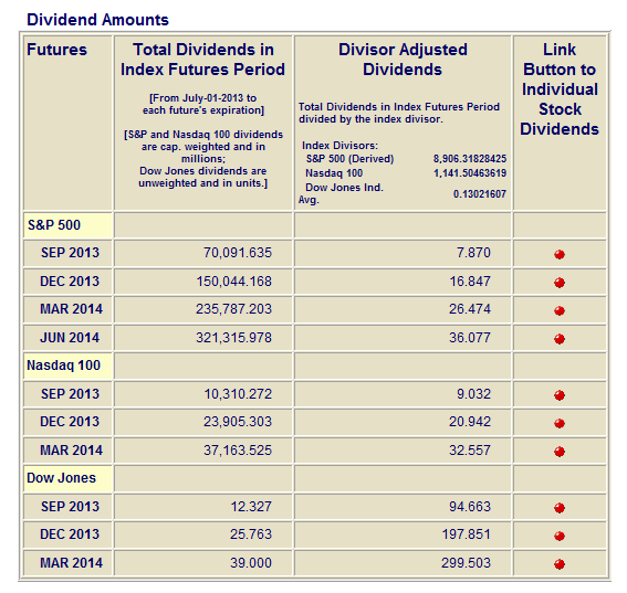 Indexarb Dividend Analysis: 1 July 2013