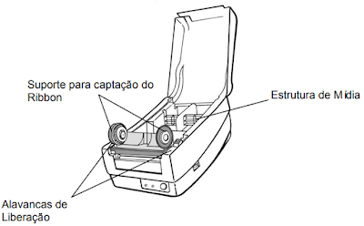 OS-2140 da Argox.