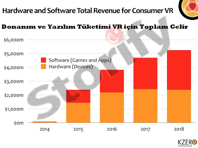 Neden Sanal Gerçeklik Gözlüğü (VR), Pazarlamasının ve Reklamın Geleceği Olmayacak?