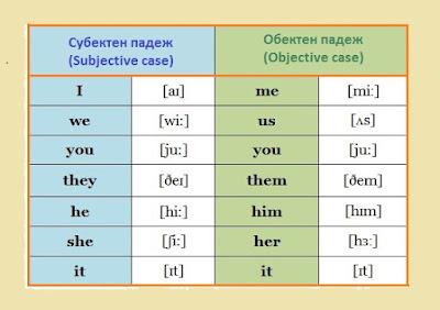Самоучител: Лични местоимения (Personal Pronouns) - пълна ...