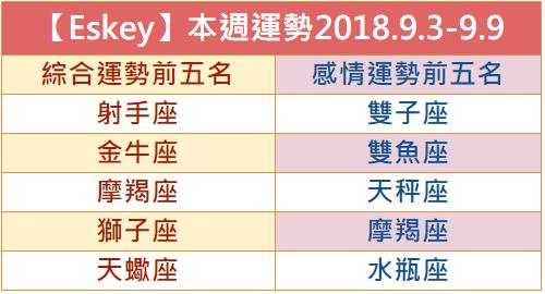 【Eskey】本週生活運勢預測2018.9.17-9.23