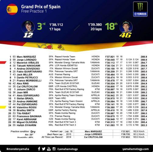 Hasil FP1 MotoGP Jerez Spanyol 2019