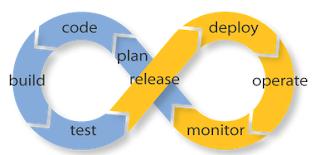 the feedback loop in devops