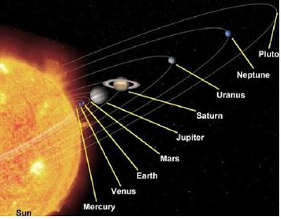 Pengertian dan macam - macam planet - pustakapengetahuan.com