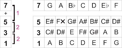 Chord 7+5