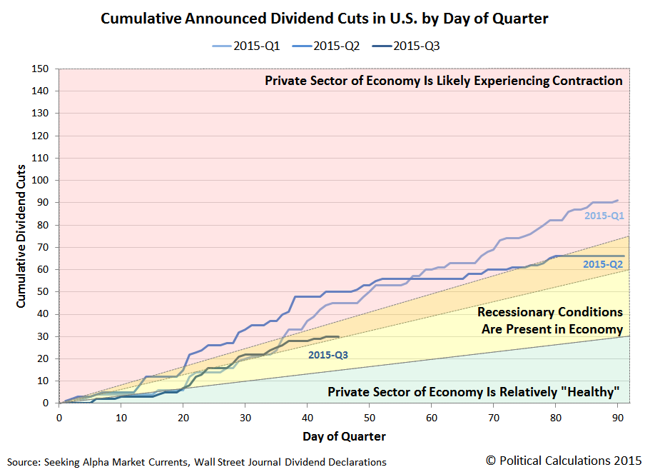 Cumulative Number of Announced Dividend Cuts by Day of Quarter, 2015-Q1, Q2 and Q3, Snapshot on 2015-08-14