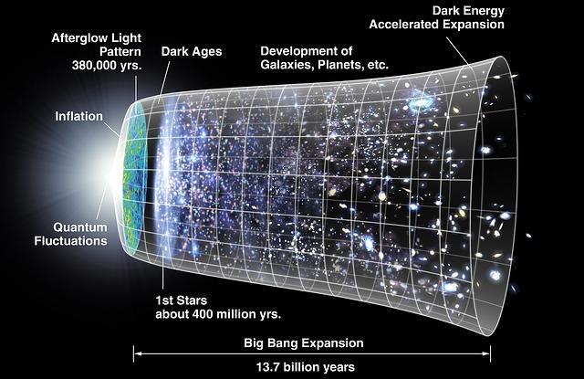 Teori Terbentuknya Alam Semesta Yang Fenomenal Dan Terpopuler
