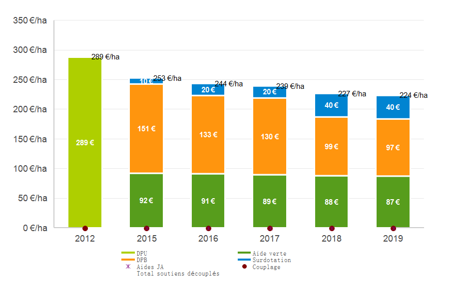 graphique réforme de la PAC 2015/19