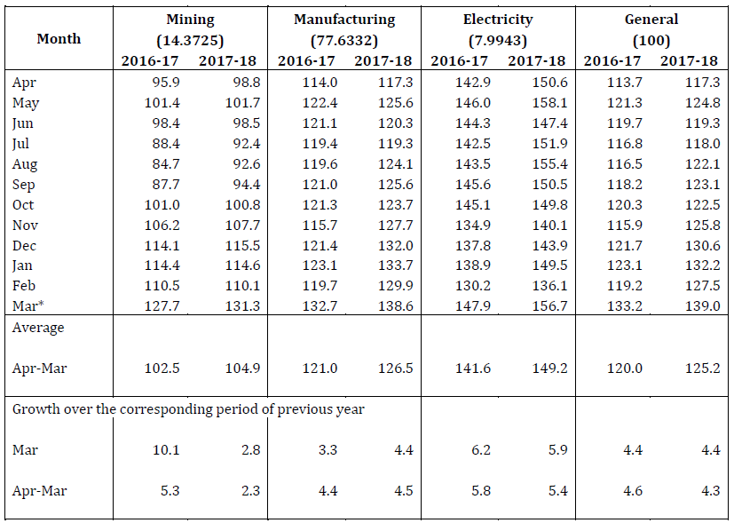 STATEMENT I: INDEX OF INDUSTRIAL PRODUCTION - SECTORAL  (Base : 2011-12=100)