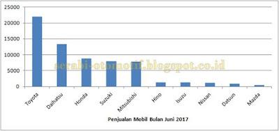 Merek Mobil yang banyak dibeli bulan Juni 2017