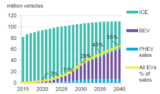 Annual global light duty vehicle sales. (Source: Bloomberg New Energy Finance)  Click to Enlarge.