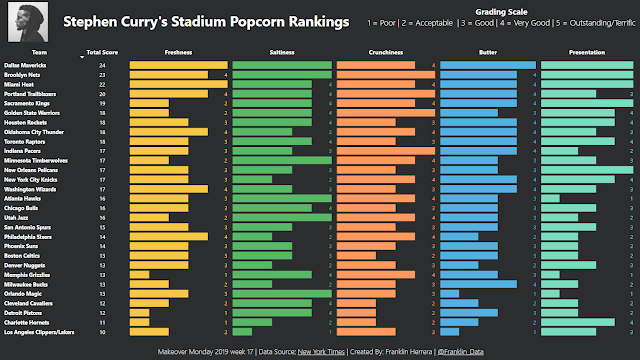 Makeover Monday: Stephen Curry's Stadium Popcorn Rankings