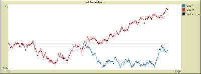 nichEvolve, a niche evolution model with NetLogo