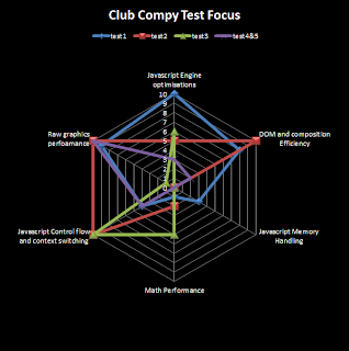 clubcompy test focus