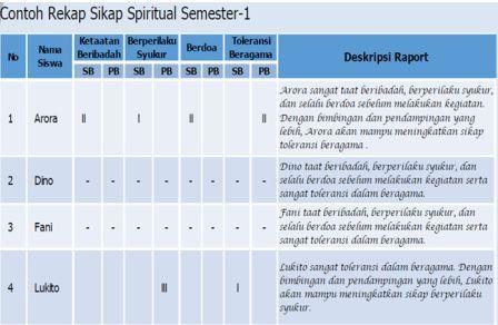 gambar teladan deskripsi rapor kurikulum 2013 SD terbaru