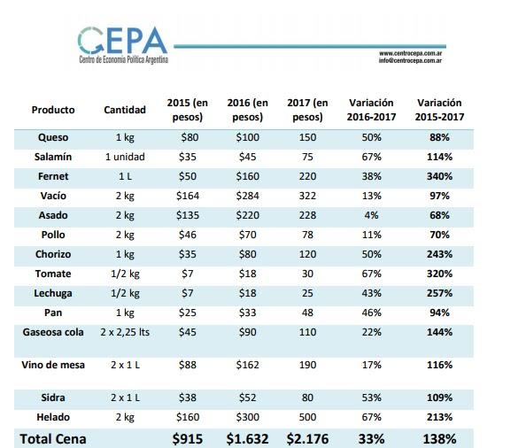 En relación con el año 2015, el costo de una cena navideña se incrementó 123%