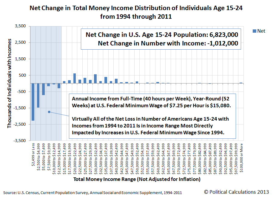 Net Change in Number of Age 15-24 Total Money Income Earners from 1994 to 2011 by $2,500 Increments