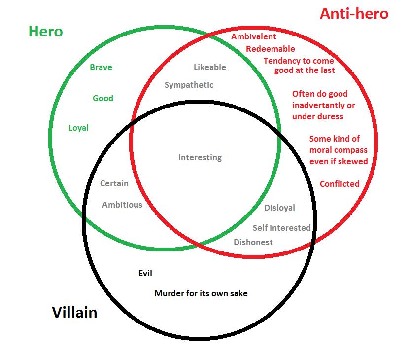 Hero And AntiHero In Casablanca Essay Research