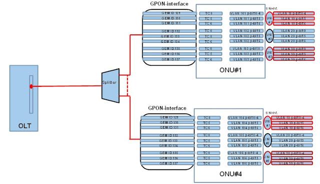 Multiple GEM ports per U interface
