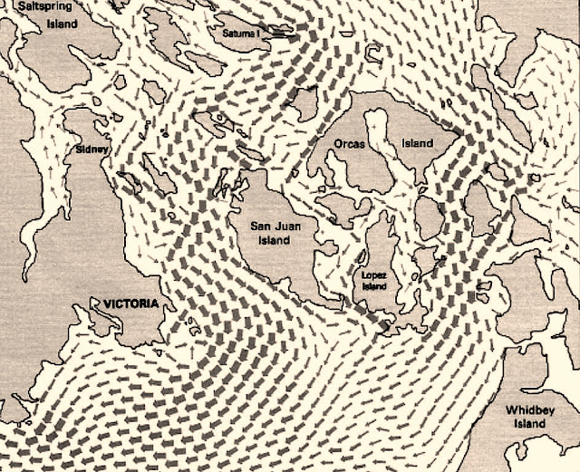 Currents in the San Juans