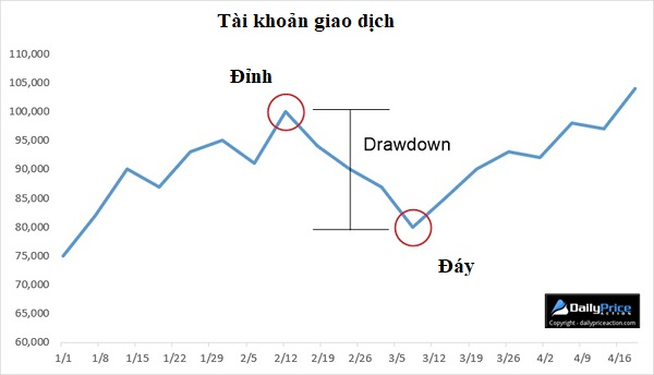 drawdown là gì kiểm soát drawdown trong giao dịch forex