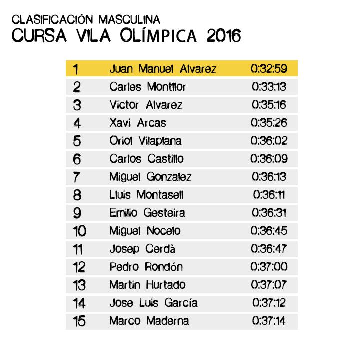 Clasificación Masculina -Cursa Vila Olimpica 2016