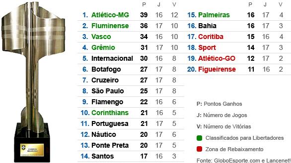 O Primeiro Post Tabela Da 17ª Rodada Do Brasileirao 2012
