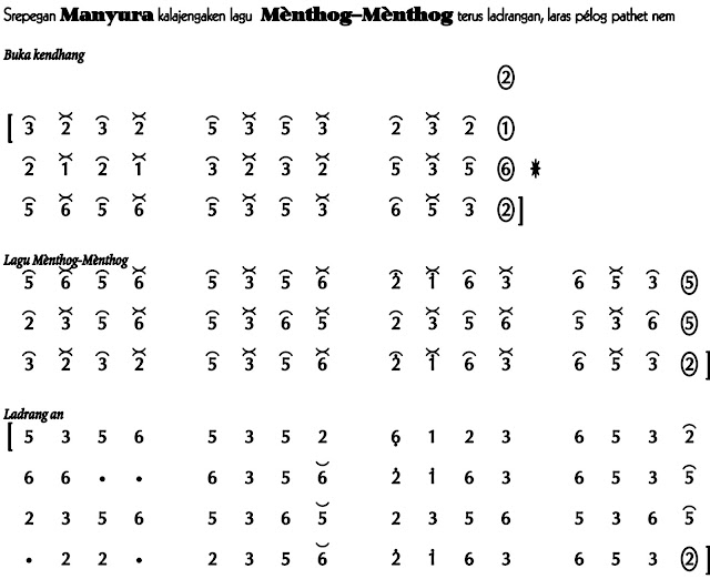 Notasi Srepeg Manyura dan Menthog menthog