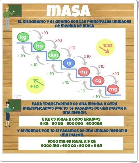 """""""Unidades de medida de Masa"""" (Infografía de Matemáticas de Primaria)"""