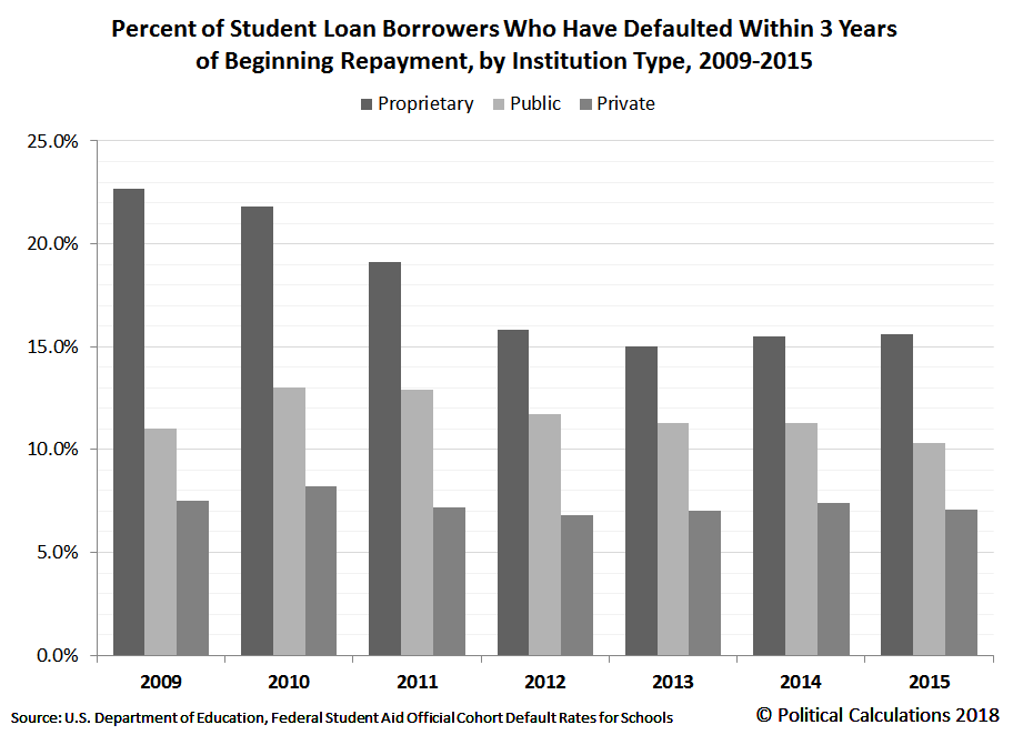 Percent of Student Loan Borrowers Who Have Defaulted Within 3 Years of Beginning Repayment, by Institution Type, 2009-2015