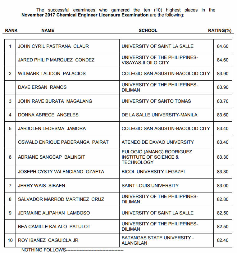 Top 10 passers November 2017 Chemical Engineer Licensure Examination
