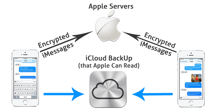 path of apple servers to reading all of your messages