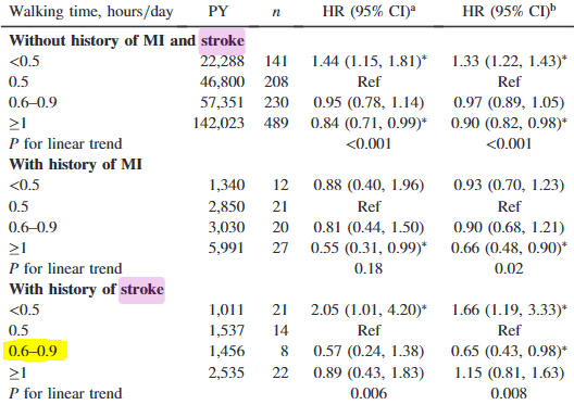 図:脳卒中経験者の歩行時間と肺炎死亡リスク