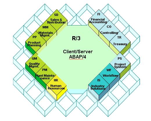 Que Es Sap Erp Enterprise Resource Planning