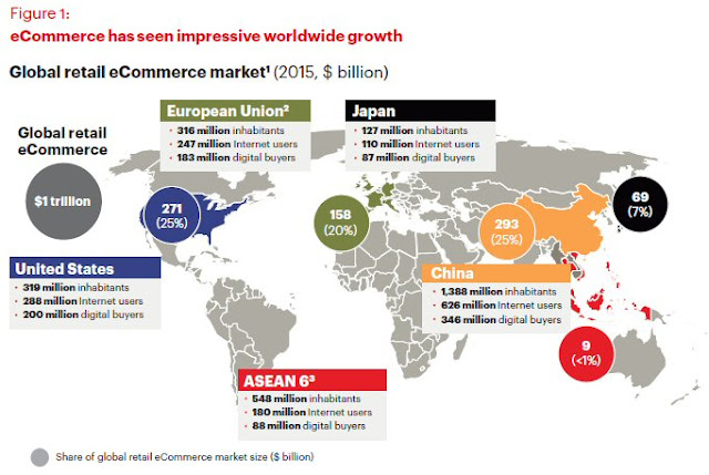 Global retail eCommerce market