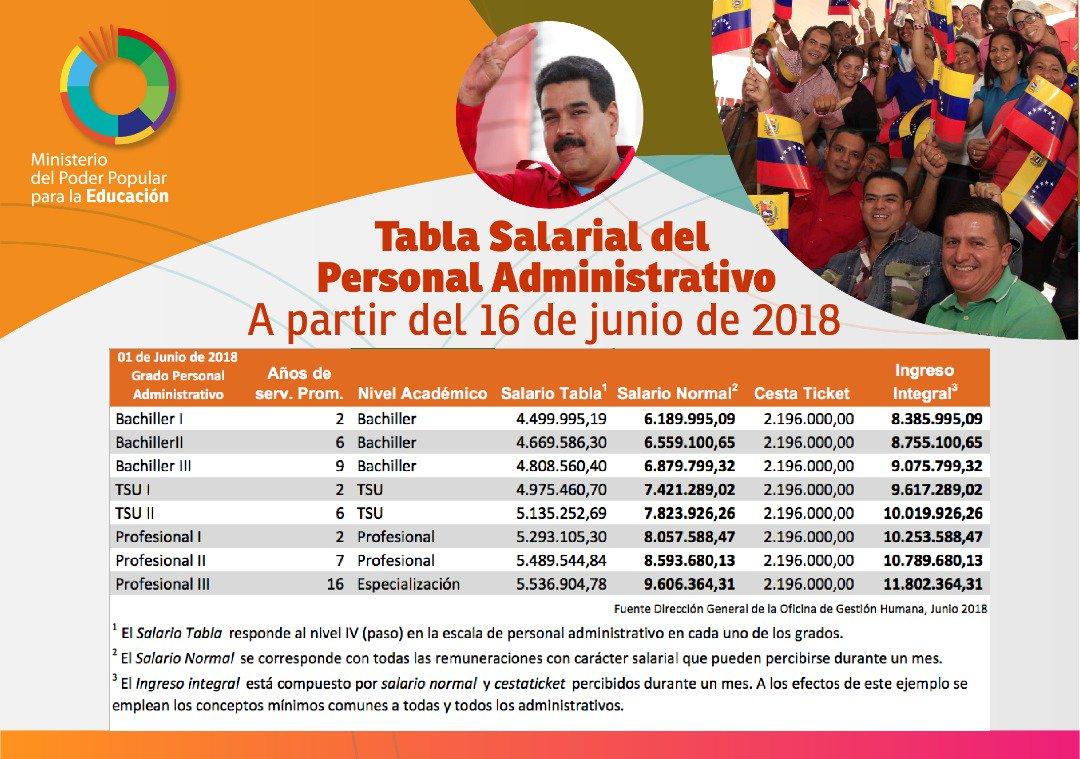 Estas son las nuevas Tablas Salariales para el personal del @MPPEDUCACION