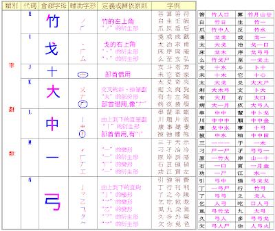 自由軟體的天空: 每個人都可以學會的倉頡輸入法-2