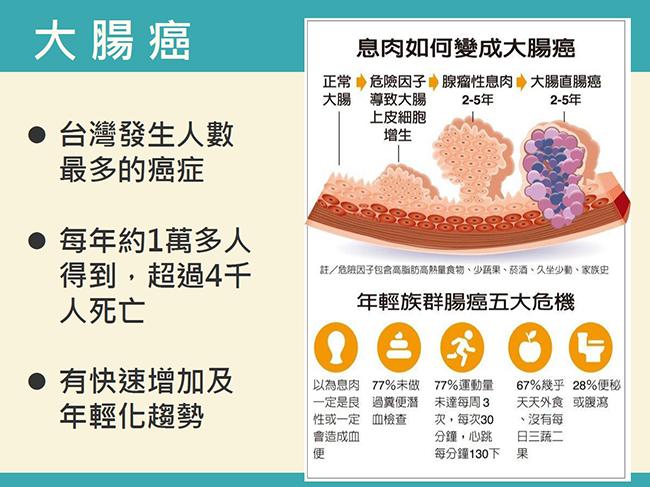 高雄鳳山內科診所 - 文德診所 - 糖尿病健康促進機構: 健腸3步驟 避瘜肉防腸癌