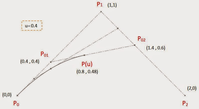 EGS India | Official Blog: Math behind Style Spline in