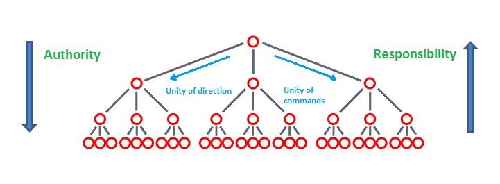Management theory on henri