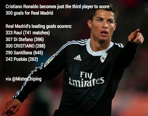 Ronaldo sẽ sớm soán ngôi vương của Raul