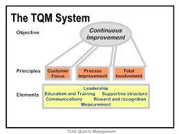 BA7104 Total Quality Management Syllabus Notes Question