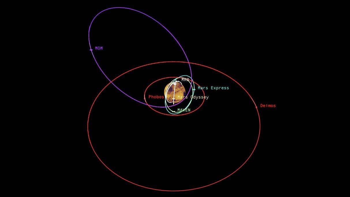 Mars orbiters