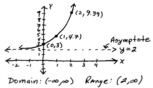OpenAlgebra.com: The Natural Exponential Function