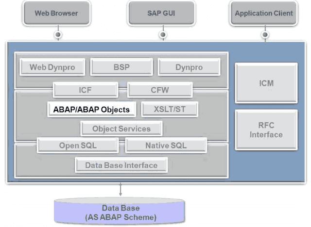 Qué es SAP ABAP - Consultoria-sap