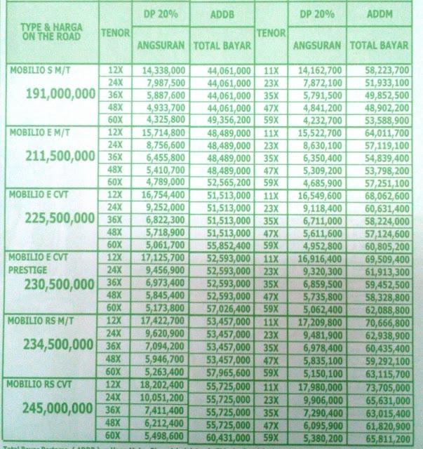 Paket Kredit Dp Murah Honda Mobilio