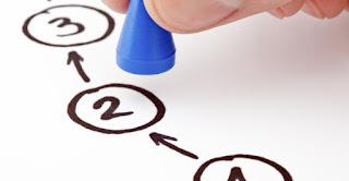 A3 Düşünce ve Planlama sisteminin 7 adımı vardır.