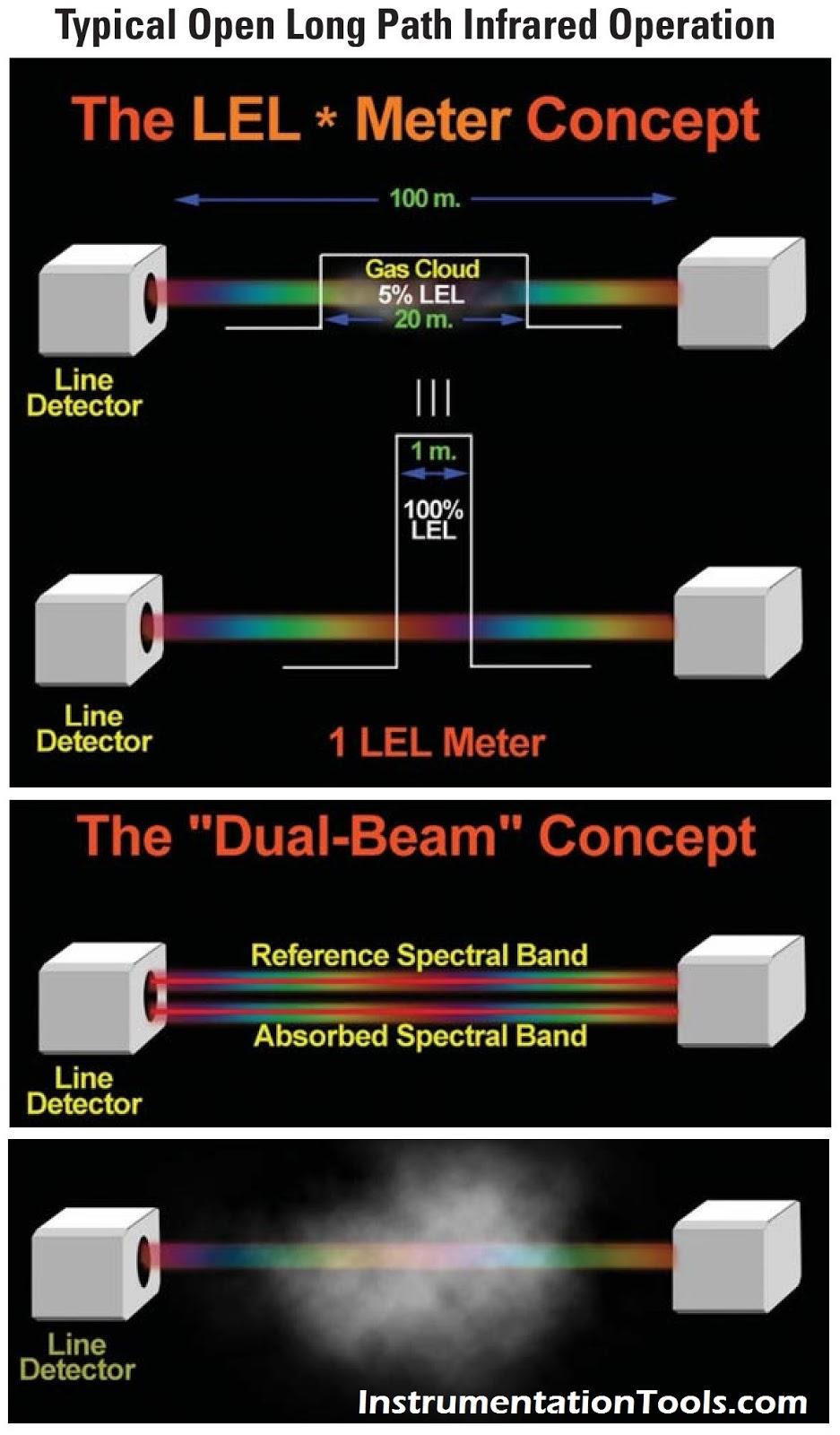 Open Path Gas Detector Wiring Diagram Free Download Concept Detectors Working Principle Instrumentation Tools
